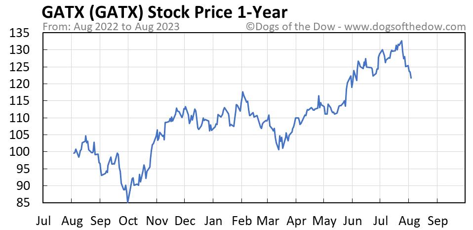 GATX 1-year stock price chart