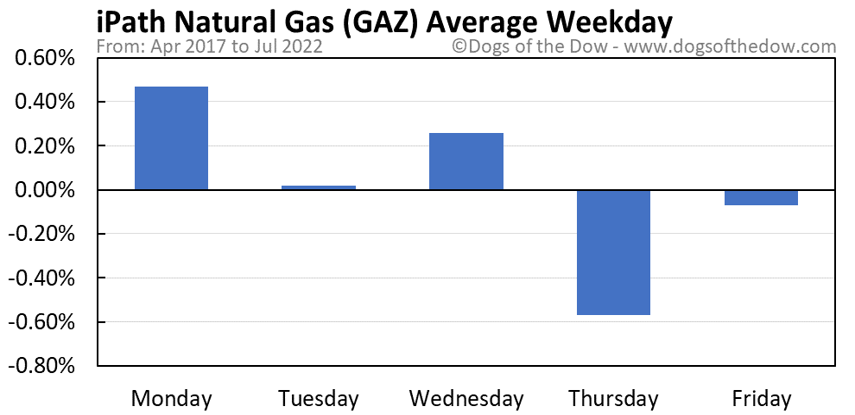 GAZ average weekday chart