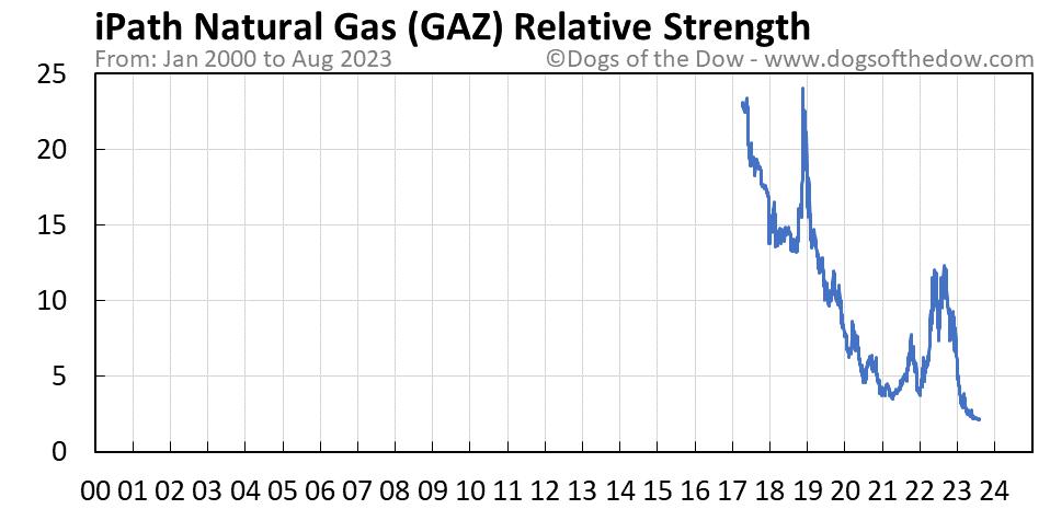 GAZ relative strength chart