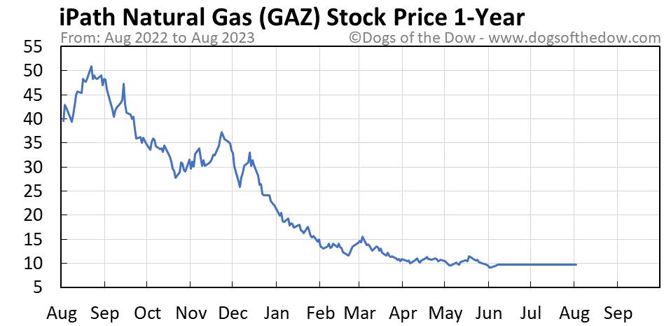 GAZ 1-year stock price chart
