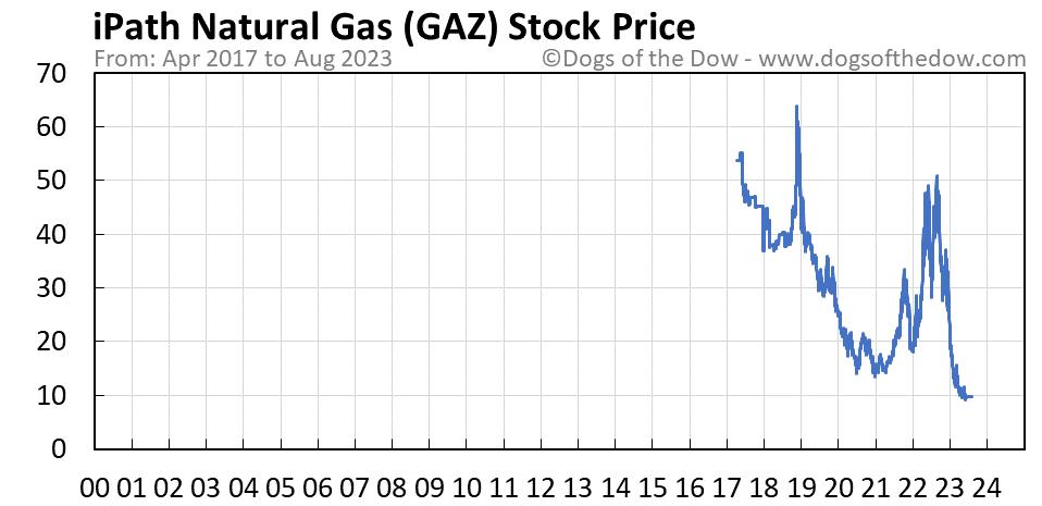 GAZ stock price chart