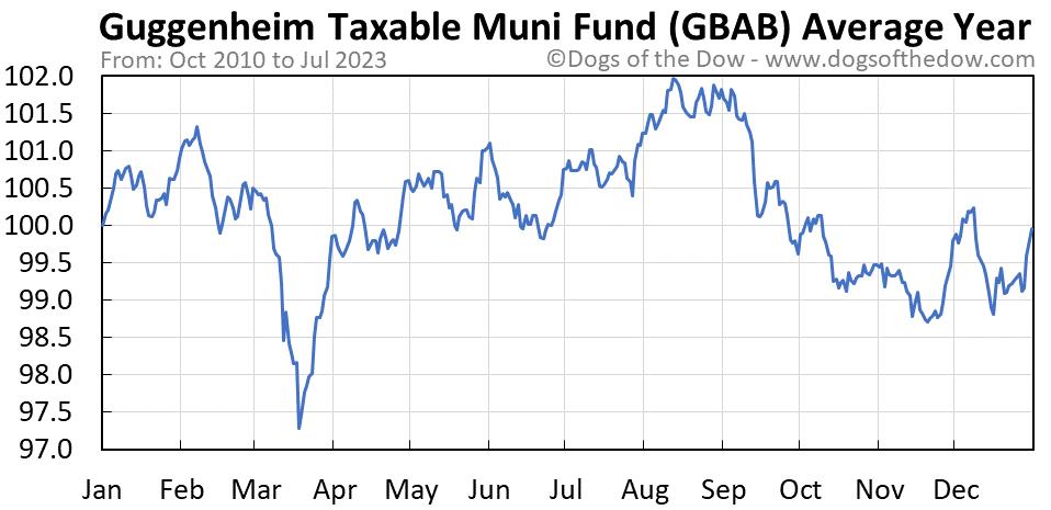 GBAB average year chart