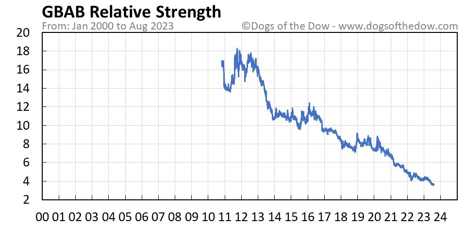 GBAB relative strength chart