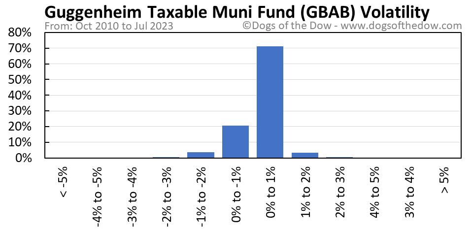 GBAB volatility chart