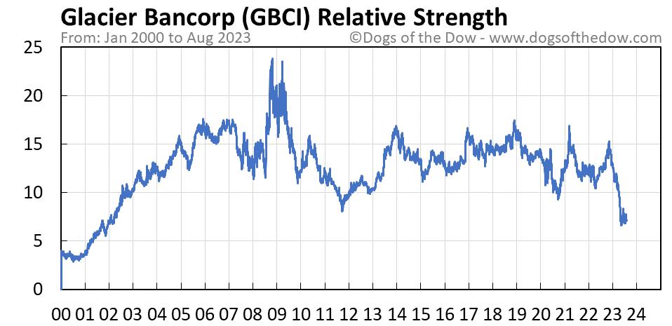 GBCI relative strength chart