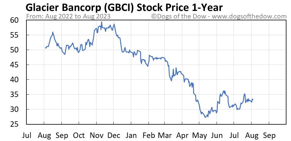 GBCI 1-year stock price chart