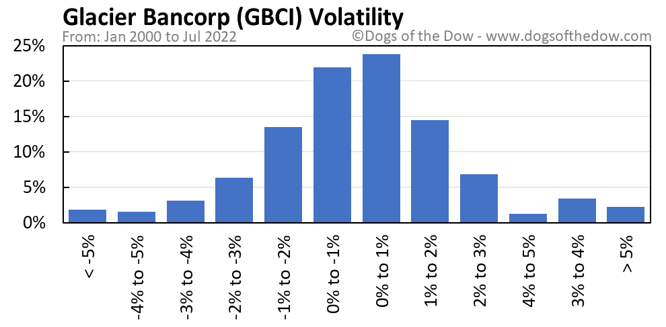 GBCI volatility chart