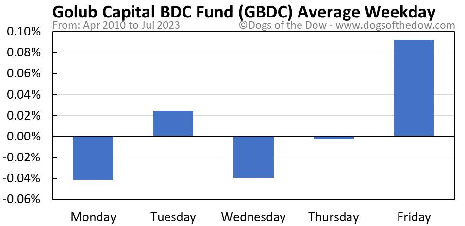 GBDC average weekday chart