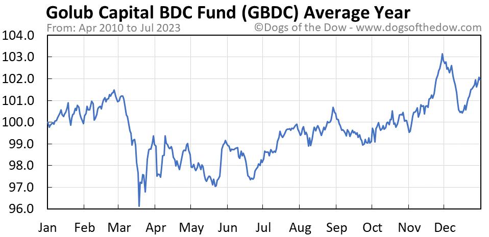 GBDC average year chart
