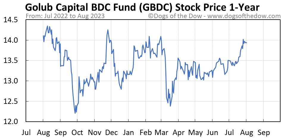 GBDC 1-year stock price chart