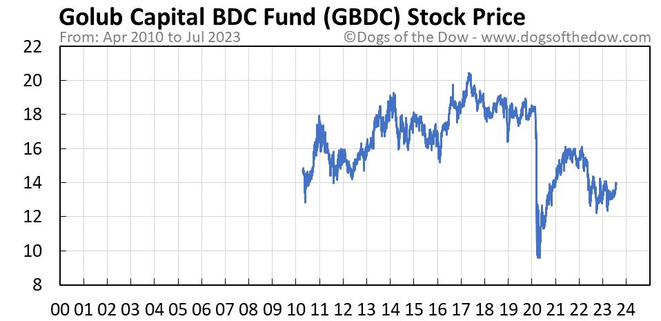 GBDC stock price chart
