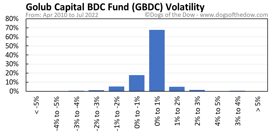 GBDC volatility chart
