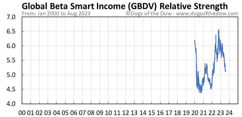 GBDV relative strength chart