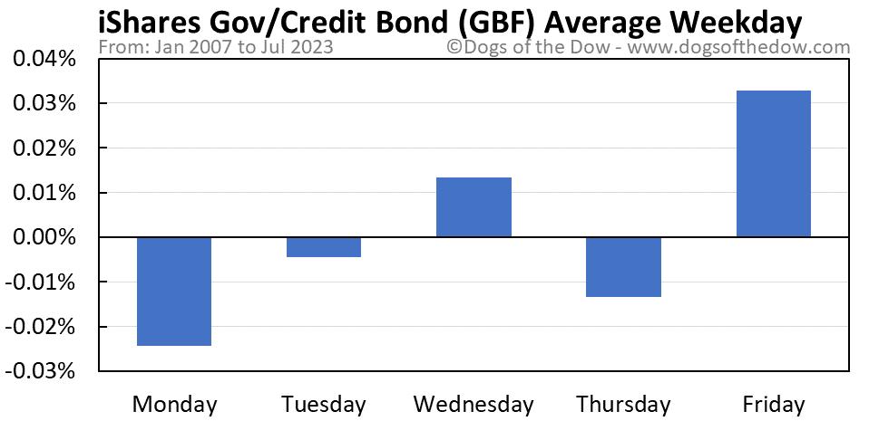 GBF average weekday chart