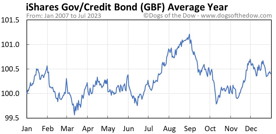 GBF average year chart