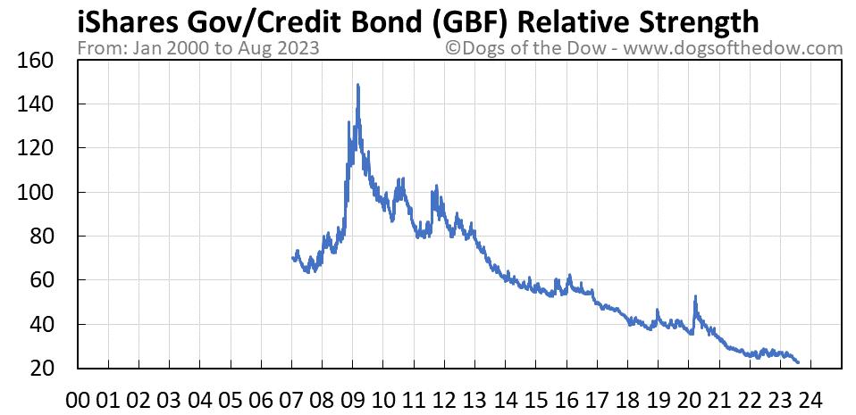 GBF relative strength chart