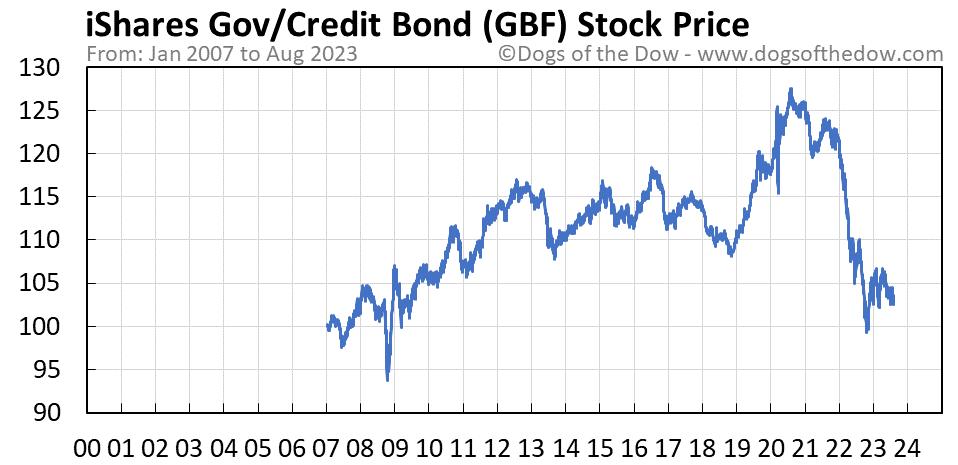 GBF stock price chart
