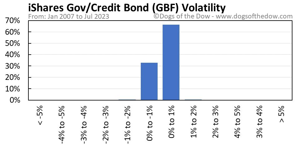GBF volatility chart