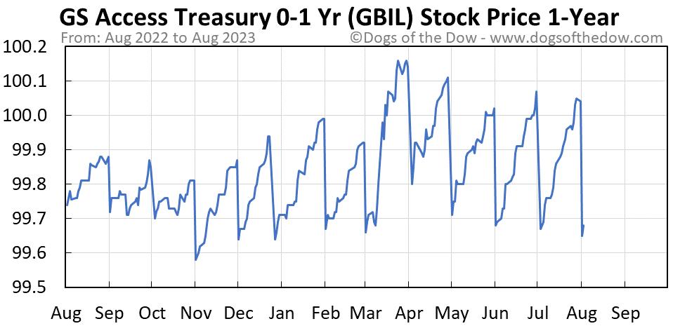 GBIL 1-year stock price chart