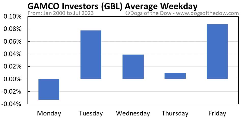 GBL average weekday chart