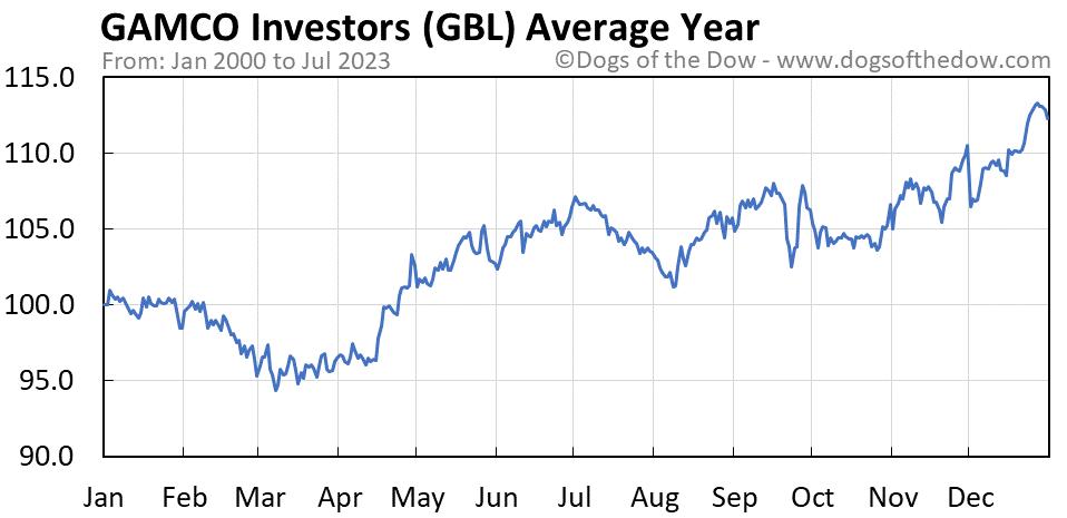 GBL average year chart