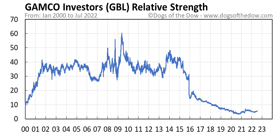 GBL relative strength chart