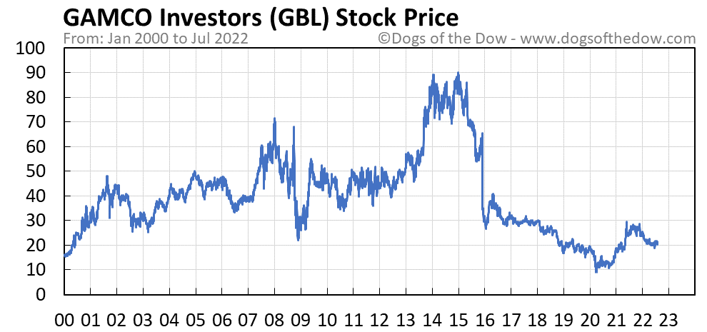 GBL stock price chart