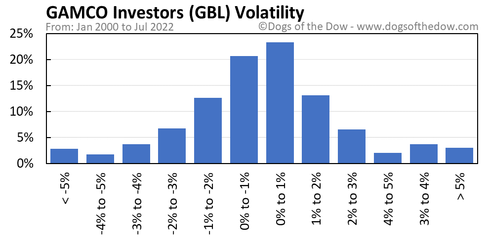 GBL volatility chart