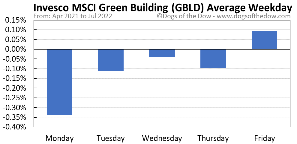 GBLD average weekday chart