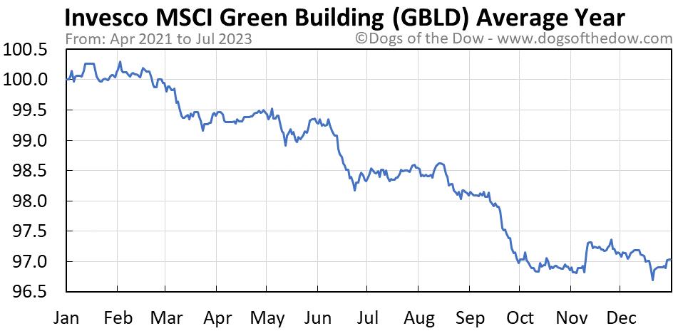 GBLD average year chart