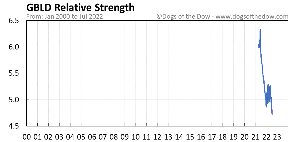 GBLD relative strength chart