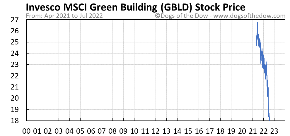 GBLD stock price chart