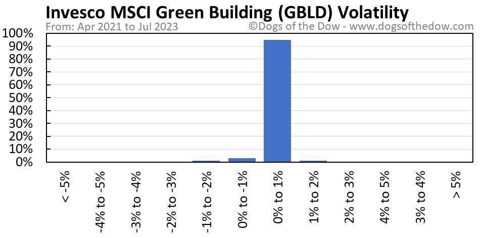 GBLD volatility chart