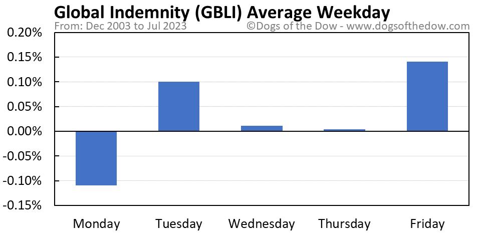 GBLI average weekday chart