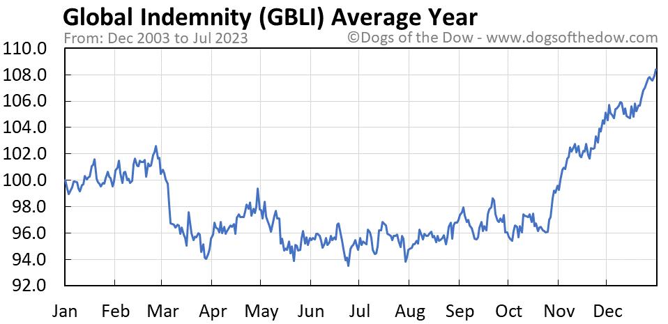 GBLI average year chart