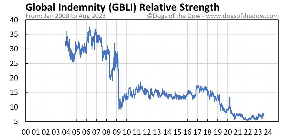 GBLI relative strength chart