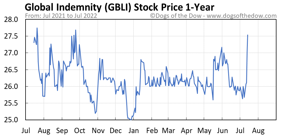 GBLI 1-year stock price chart