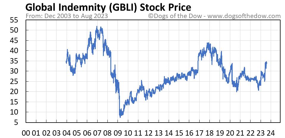 GBLI stock price chart