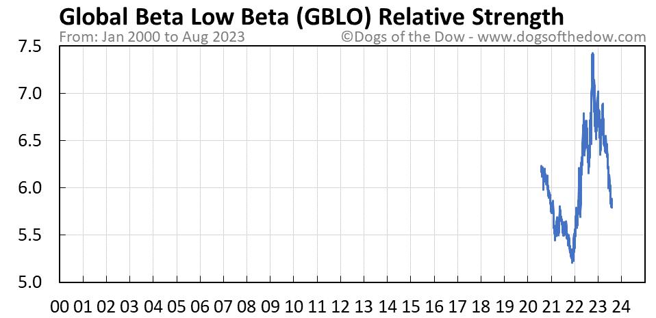 GBLO relative strength chart