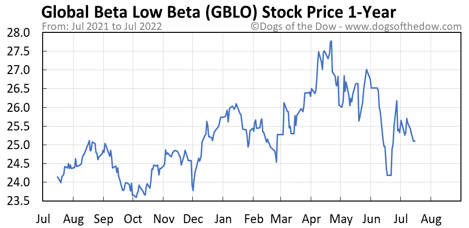 GBLO 1-year stock price chart