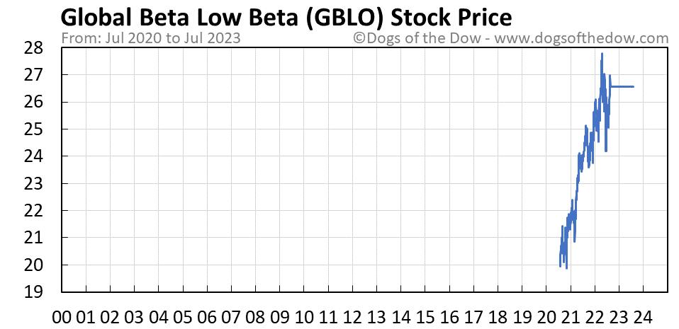 GBLO stock price chart