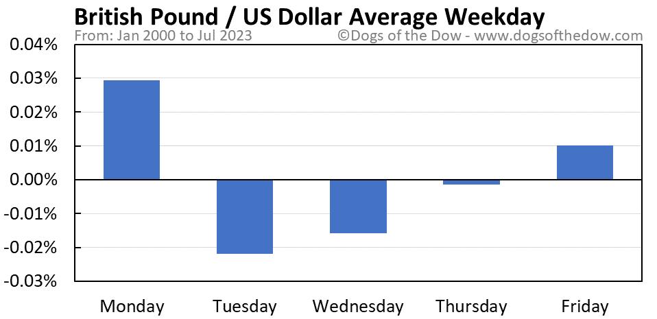 British Pound vs US Dollar average weekday chart