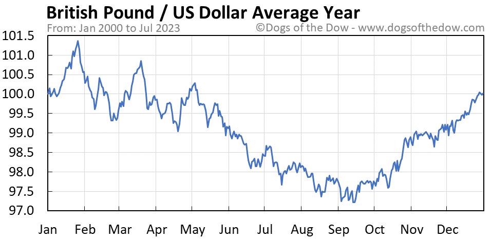 British Pound vs US Dollar average year chart