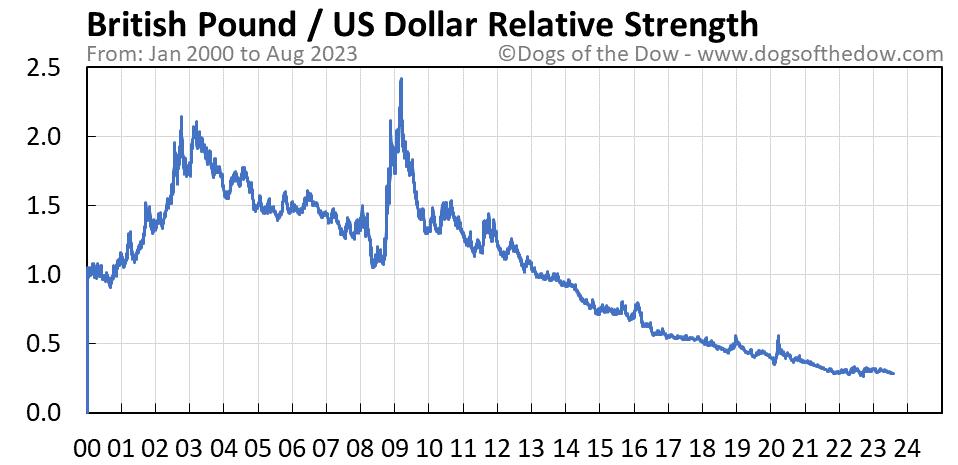 British Pound vs US Dollar relative strength chart