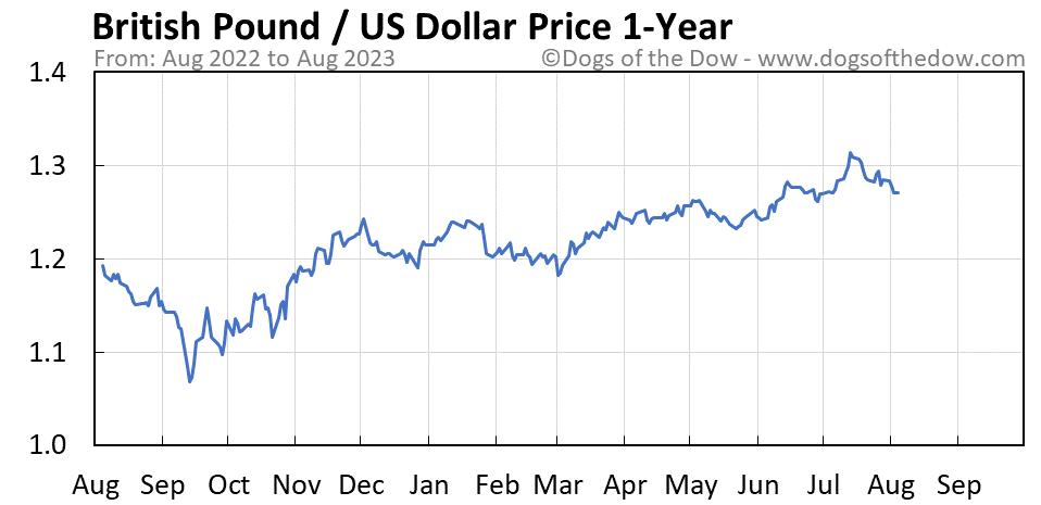 British Pound vs US Dollar 1-year stock price chart