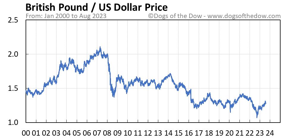 British Pound vs US Dollar stock price chart