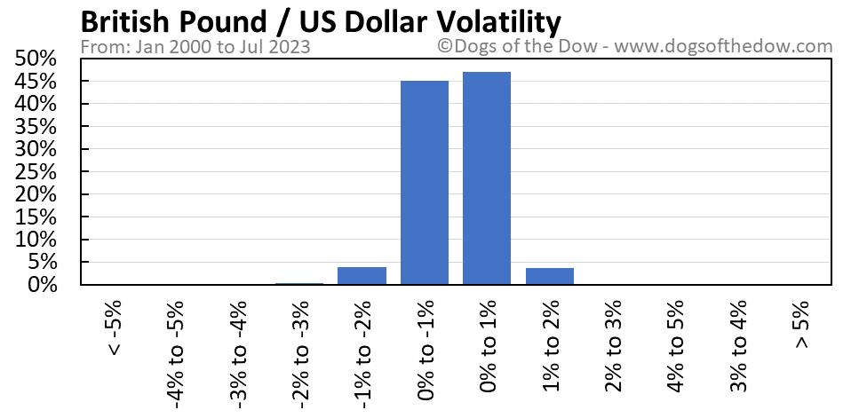 British Pound vs US Dollar volatility chart