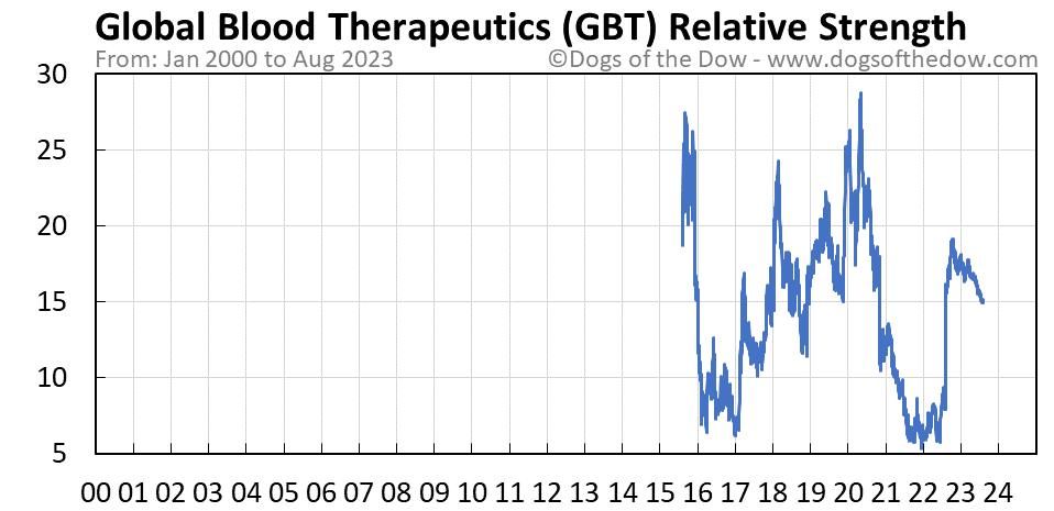 GBT relative strength chart