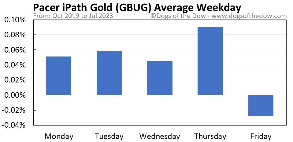 GBUG average weekday chart
