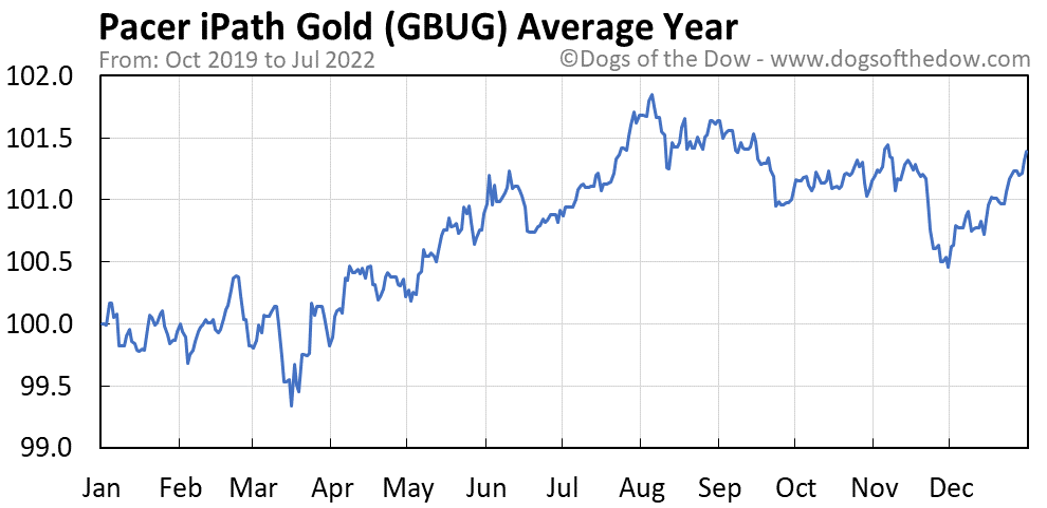 GBUG average year chart